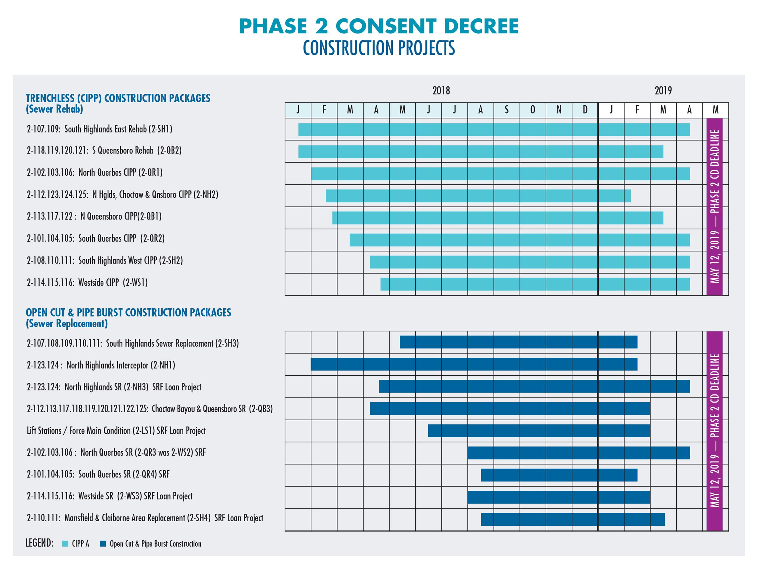 Phase 2 Consent Decree Construction Timeline