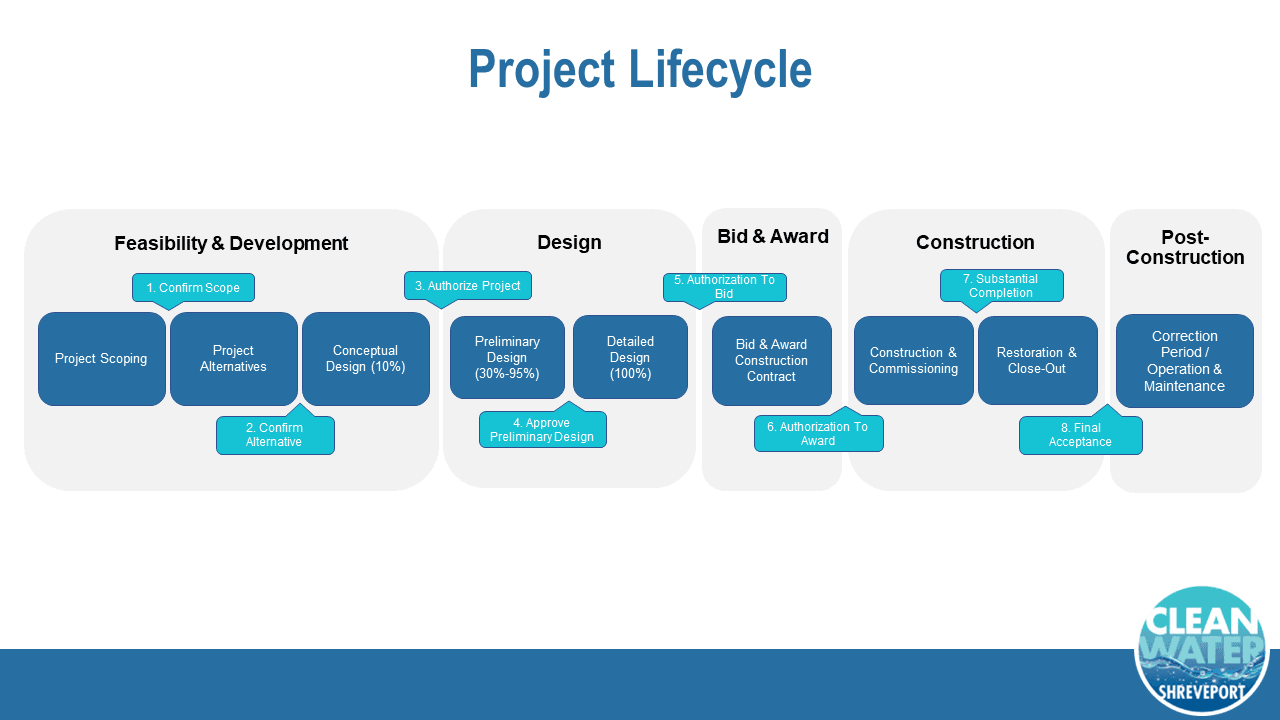 Project Lifecycle (1)